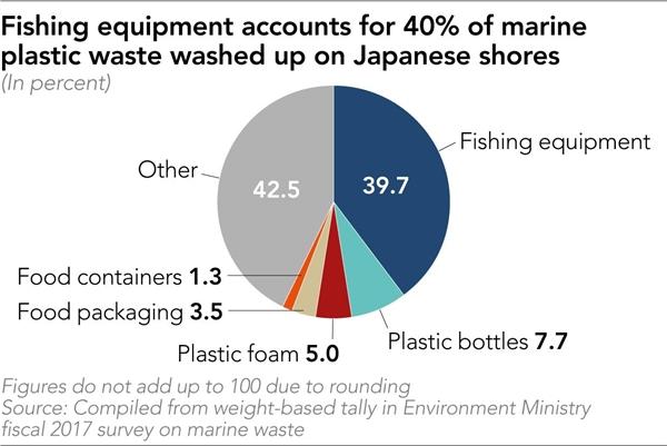 Dụng cụ đánh bắt cá chiếm 40% lượng rác thải nhựa ra đại dương ở Nhật. Nguồn ảnh: CEM.