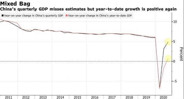 Bất chấp hoạt động GDP yếu hơn dự kiến, sản lượng tăng 0,7% trong năm tính đến thời điểm hiện tại. Nguồn ảnh: NBS.
