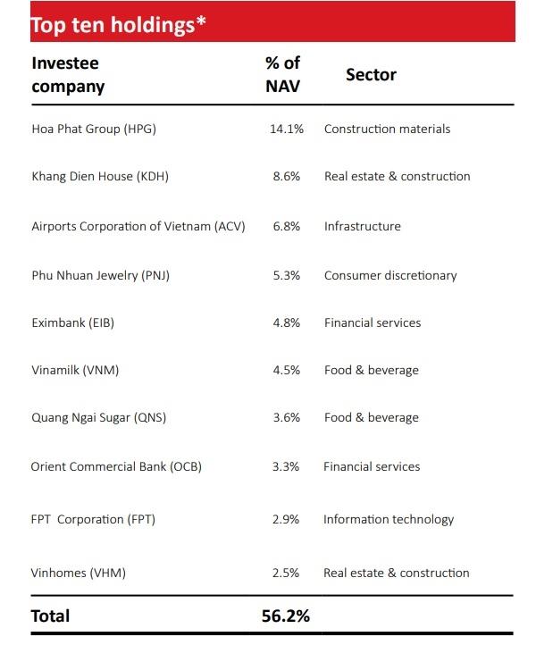Top 10 cổ phiếu mà VinaCapital nắm giữ hồi cuối tháng 9.2020. Nguồn: VOF.