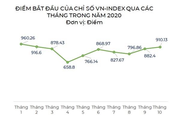 Chỉ số VN-Index