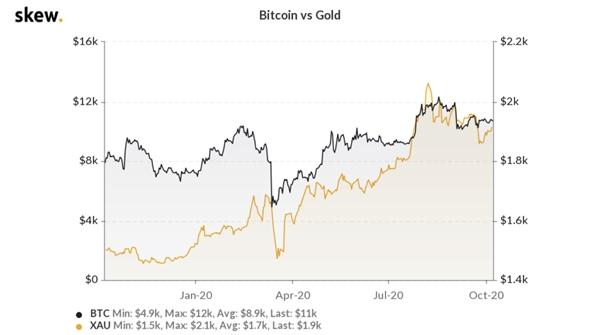 Giá Bitcoin so với giá vàng. Nguồn ảnh: Skew.