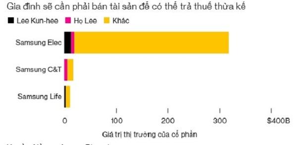Những người thừa kế Chủ tịch Lee có thể phải đối mặt với 10 tỉ USD thuế bất động sản. Ảnh: Bloomberg.