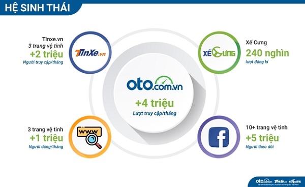Doanh nghiệp, nhà phân phối, người bán dễ dàng tiếp cận tệp khách hàng có nhu cầu khi liên kết với hệ sinh thái đa dạng, lớn mạnh của Oto.com.vn.