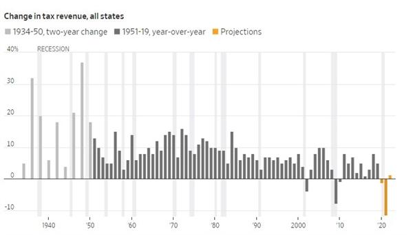 Tổng thu ngân sách nhà nước Mỹ đã giảm chỉ sau 2 sự kiện trong 90 năm qua, sự kiện ngày 11.9 và cuộc khủng hoảng tài chính năm 2008, dự kiến giảm mạnh do ảnh hưởng kinh tế của đại dịch. Ảnh: Moody's Analytics.