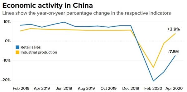 Triển vọng kinh tế ở quý III của Trung Quốc thúc đẩy đà phục hồi