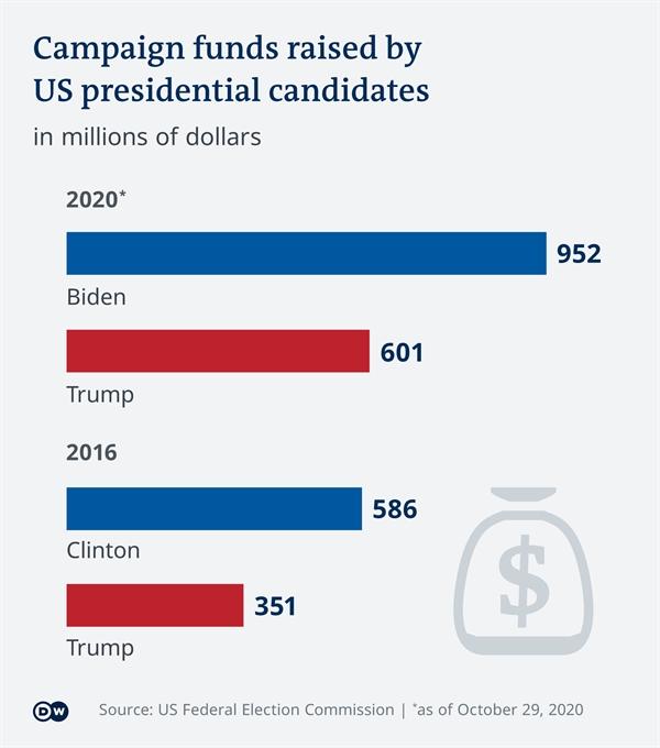 Số tiền tài trợ cho 2 chiến dịch bầu cử 2016 và 2020. Ảnh: US FEC.