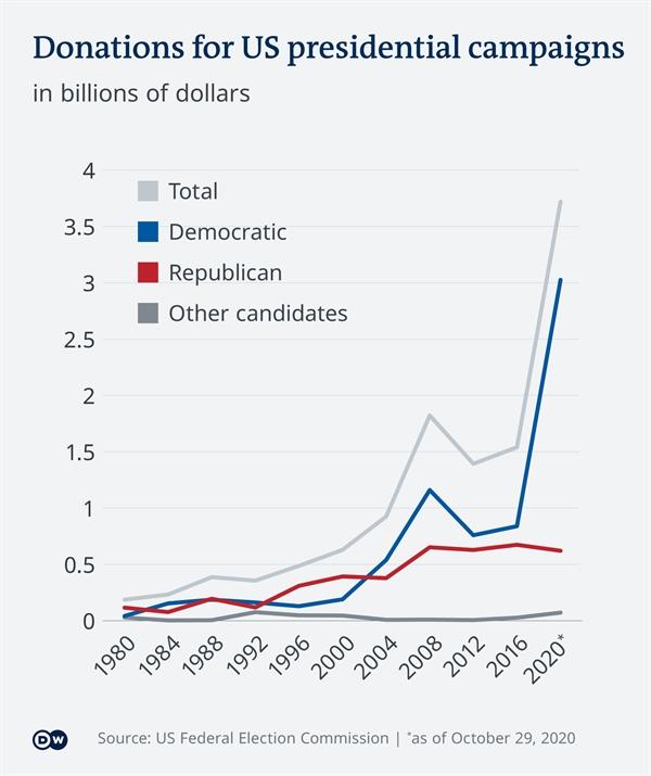 Số tiền tài trợ cho chiến dịch tranh cử qua các thời kỳ. Ảnh: US FEC.