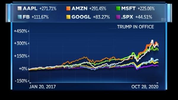 Cổ phiếu các công ty công nghệ lớn dưới thời Tổng thống Trump. Ảnh: CNBC.