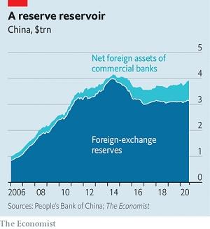 Việc thêm các khoản nắm giữ nước ngoài của các ngân hàng lớn của nước này vào dự trữ chính thức vẽ ra một bức tranh về sự can thiệp để đàn áp đồng nhân dân tệ. Ảnh: The Economist.