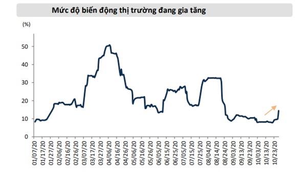 Mức độ biến động của thị trường đang gia tăng. Nguồn: Mirae Asset.