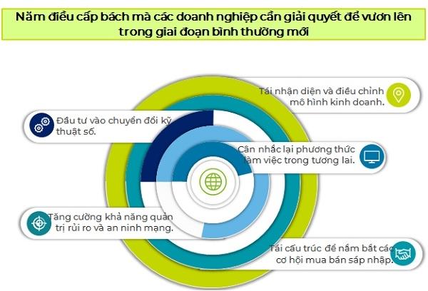5 điều cấp bách mà các doanh nghiệp cần giải quyết theo chia sẻ của ông Thinh.