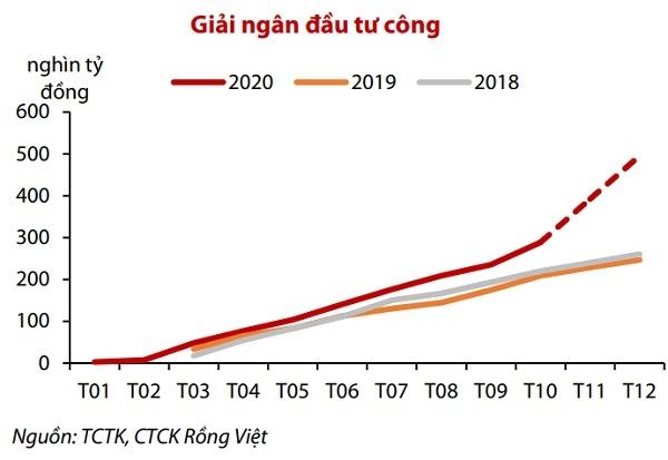 Giải ngân đầu tư công của Chính phủ tăng mạnh trong năm 2020. Nguồn: VDSC.