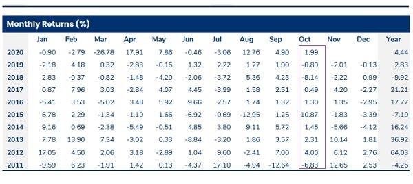 Tỉ suất sinh lời của PYN Elite Fund tháng 10 đạt mức cao nhất trong 4 năm.