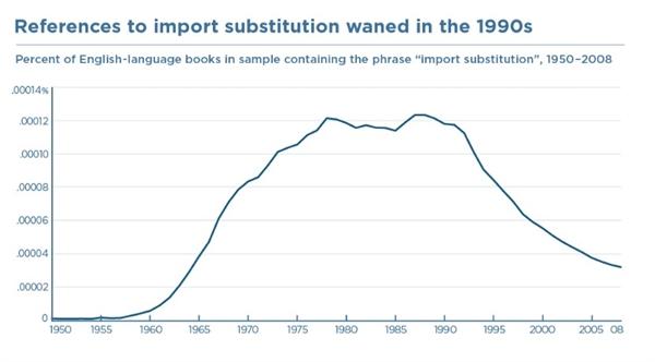 Các tham chiếu về thay thế nhập khẩu bắt đầu từ những năm 1960, chững lại vào những năm 1970 và 1980, sau đó giảm dần vào những năm 1990 khi chính quyền Washington ủng hộ tự do hóa thương mại trở nên phổ biến. Ảnh: PIIE.