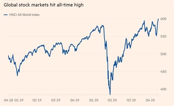Thị trường chứng khoán toàn cầu đạt mức cao nhất mọi thời đại. Ảnh: Eikon.