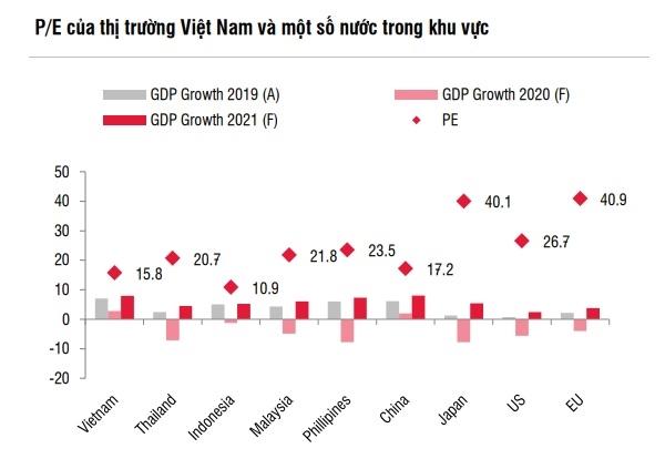 Chỉ số P/E của thị trường chứng khoán Việt Nam đang ở mức thấp hơn so với các quốc gia trong khu vực. Nguồn: SSI Research.
