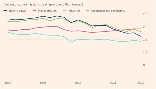 Ngành công nghiệp điện của Mỹ vẫn còn khá xa so với con số phát thải ròng bằng 0. Ảnh: EIA.