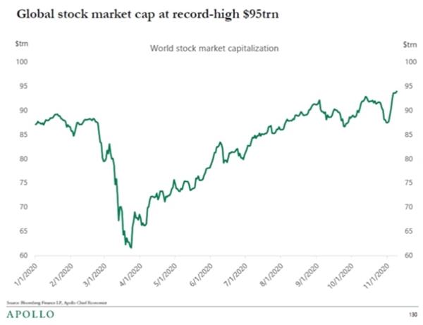 Giá trị vốn hóa thị trường chứng khoán toàn cầu đạt mức cao kỷ lục. Nguồn: CNBC.