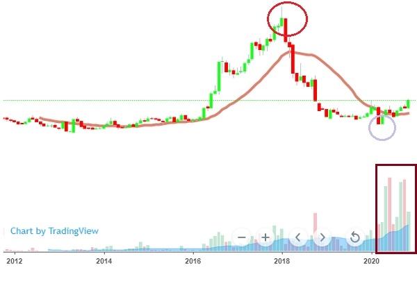 Cổ phiếu NKG bắt đầu được chú ý sau khi chạm đáy hồi tháng 3. Ảnh: VH.