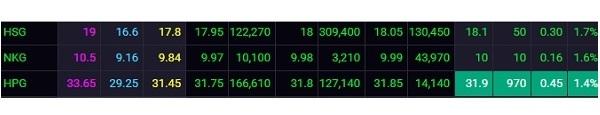 Giá cổ phiếu NKG chạm mốc 10.000 đồng/cổ phiếu (cập nhất lúc 14h).  Ảnh: SSI.