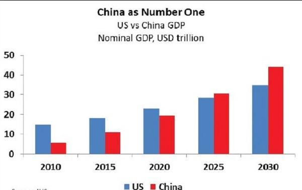 Theo một báo cáo mới từ công ty phân tích và dữ liệu công nghiệp toàn cầu IHS, Trung Quốc đang sẵn sàng vượt qua Mỹ và trở thành nền kinh tế lớn nhất thế giới vào năm 2024, chủ yếu là do tăng trưởng chi tiêu tiêu dùng của Trung Quốc. Ảnh: HIS.
