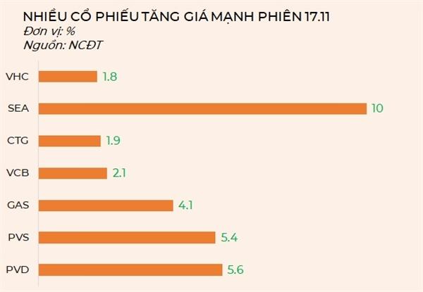 Nhiều cổ phiếu tăng giá mạnh trong phiên 17.11. Nguồn: NCĐT.