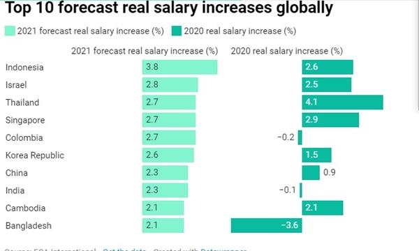 Top 10 quốc gia sẽ tăng lương vào năm 2021. Ảnh: ECA International.
