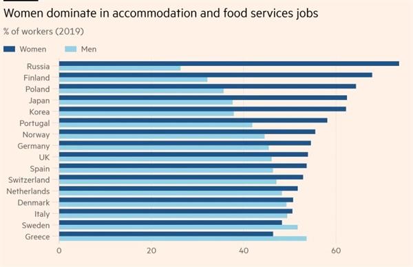 Phụ nữ chiếm ưu thế trong các công việc dịch vụ ăn uống và chỗ ở. Ảnh: OECD.