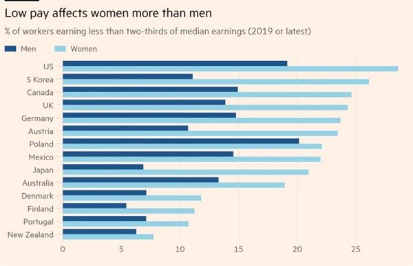 Mức lương được trả cho phụ nữ thấp hơn số tiền mà nam giới có thể nhận được. Ảnh: OECD.