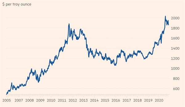 Năm nay, vàng đã vượt qua mức đỉnh hồi 2011. Ảnh: Refinitiv.