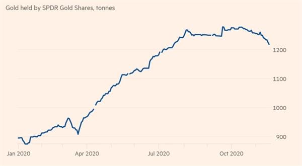Quỹ ETF đang giảm nắm lượng vàng nắm giữ. Ảnh: Financial Times.