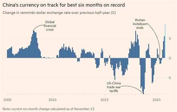 Tiền tệ của Trung Quốc đang được ghi nhận tốt nhất trong 6 tháng. Ảnh: Refinitiv.