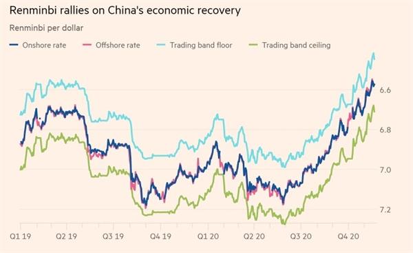 Đồng nhân dân tệ phục hồi nhờ sự phục hồi kinh tế của Trung Quốc. Ảnh: Bloomberg.
