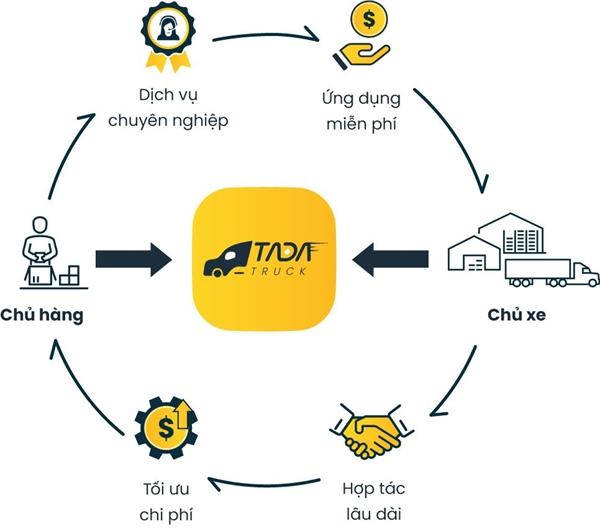 Mô hình kết nối vận tải của TADA Truck.