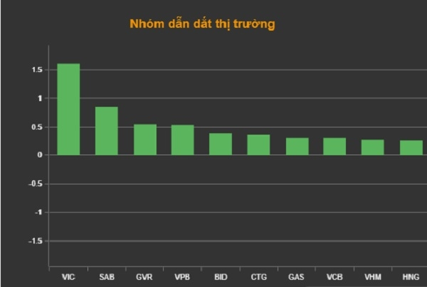 Top 10 cổ phiếu tác động tích cực nhất đối với chỉ số VN-Index. Ảnh: VNDirect.