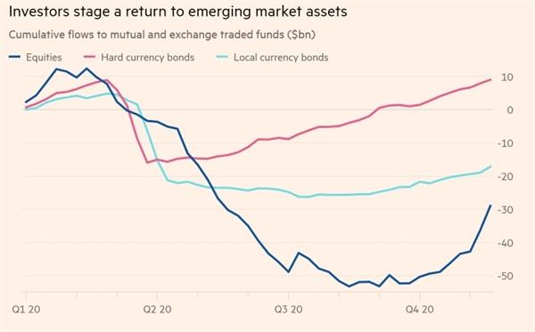 Nhà đầu tư quay trở lại tài sản thuộc thị trường mới nổi. Ảnh: EPFR.