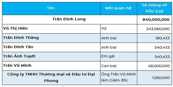 Sở hữu cổ phần tại Thép Hòa Phát của những người có liên quan đến ông Trần Đình Long. Nguồn: NCĐT.