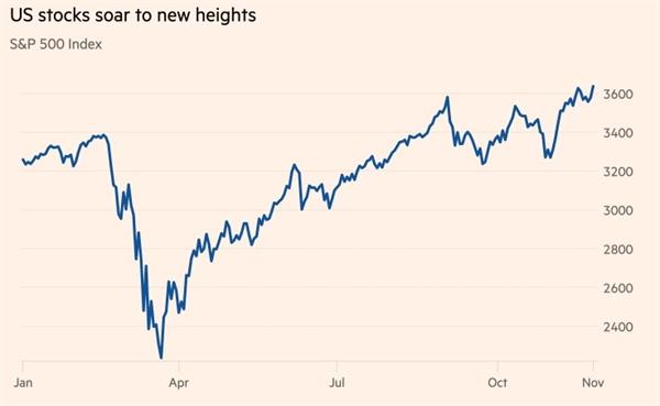 Cổ phiếu của Mỹ tăng vọt lên tầm cao mới. Ảnh: Bloomberg.