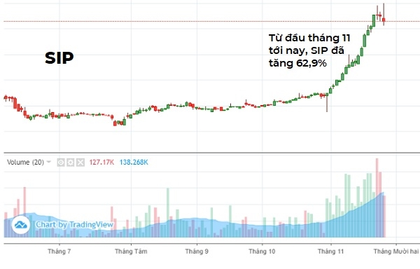Với đà tăng của cổ phiếu trong thời gian gần đây, SIP cũng trở thành một cái tên khá