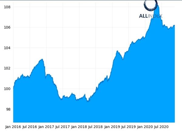 Chỉ số ATF China Bond 50 chuẩn tăng 0,01%. Ảnh: ATF.