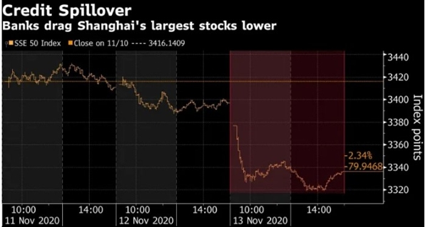 Chỉ số SSE 50 của các cổ phiếu lớn nhất Thượng Hải đã giảm tới 2,3% hôm 13.11, dẫn đầu là các ngân hàng và công ty bảo hiểm. Ảnh: Bloomberg.