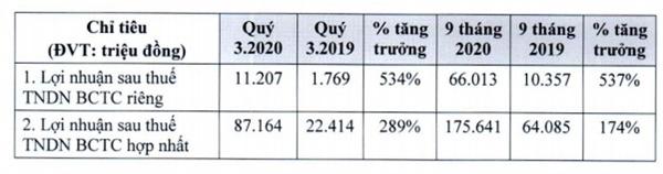 Quý III/2020, GTNFoods đạt mức tăng trưởng mạnh về lợi nhuận sau thuế.