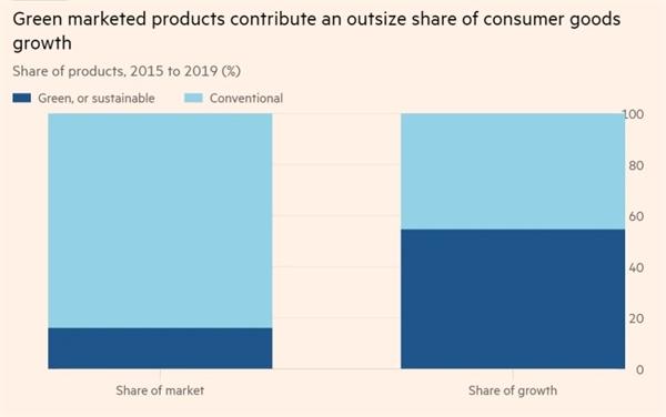 Các sản phẩm tiếp thị xanh đóng góp một phần lớn vào sự tăng trưởng sản phẩm của người tiêu dùng. Ảnh: FT.