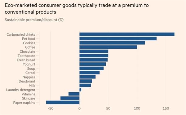 Hàng tiếp thị tiêu dùng sinh thái thường giao dịch cao cấp hơn các sản phẩm thông thường. Ảnh: FT.