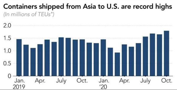 Giá cước container vận chuyển từ châu Á đến Mỹ đạt mức cao kỷ lục. Ảnh: Descartes Datamyne.