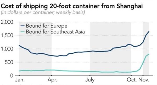 Giá cước vận chuyển container 6m từ Thượng Hải. Ảnh: Shanghai Shipping Exchange.