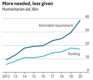 Viện trợ nhân đạo ngày càng giảm trong khi nhu cầu viện trợ ngày càng tăng. Ảnh: UN OCHA Financial Tracking Service.