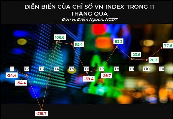 Diễn biến của VN-Index trong 11 tháng qua. Nguồn: NCĐT tổng hợp.