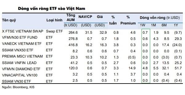 Trong tuần 23-27.11, các quỹ ETF đã rót 6 triệu USD vào thị trường chứng khoán Việt Nam. Nguồn: Bloomberg, KIS.