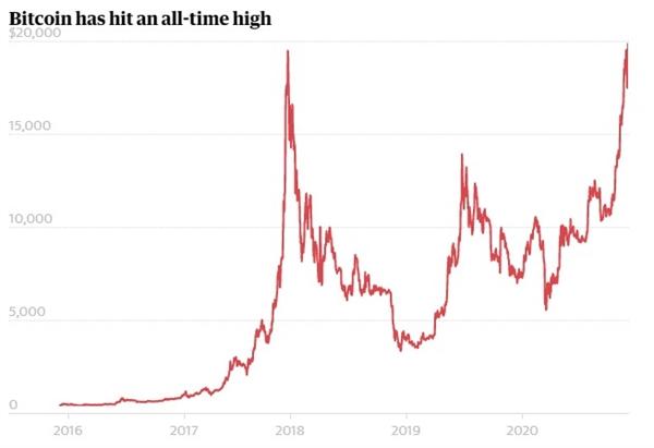 Giá bitcoin đạt mức cao nhất mọi thời đại gần 20.000 USD. Ảnh: Refinitiv.